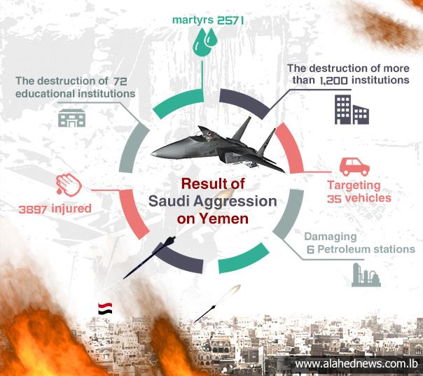 Al-Saud's Aggression on Yemen...