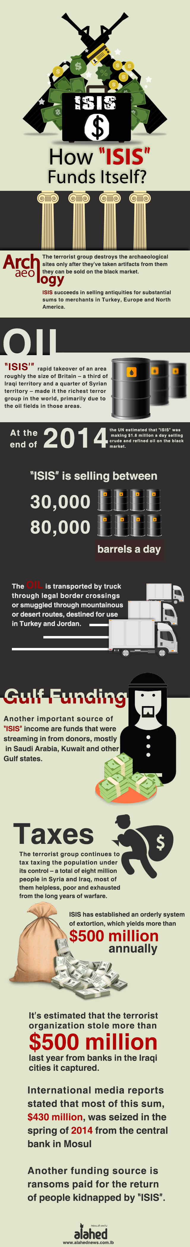 """How """"ISIS"""" Funds Itself"""