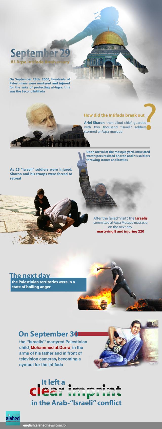 pflp uprootedpalestinians s blog al aqsa intifada anniversary