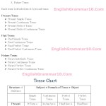 English Tense Chart Tense Types Definition Tense Table With Examples