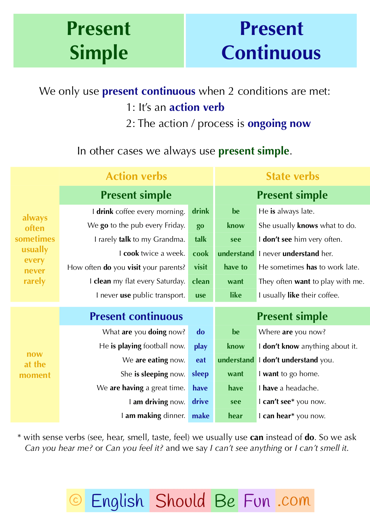 Present Simple Or Continuous English Should Be Fun