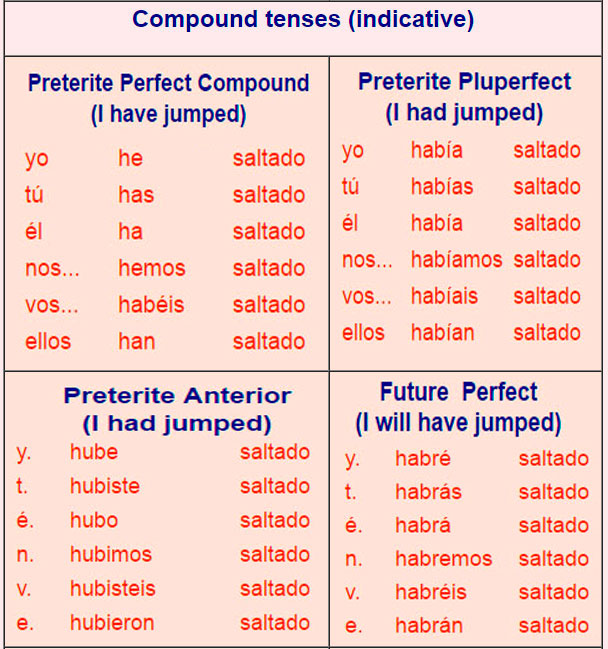 Spanish Verb List And Meanings
