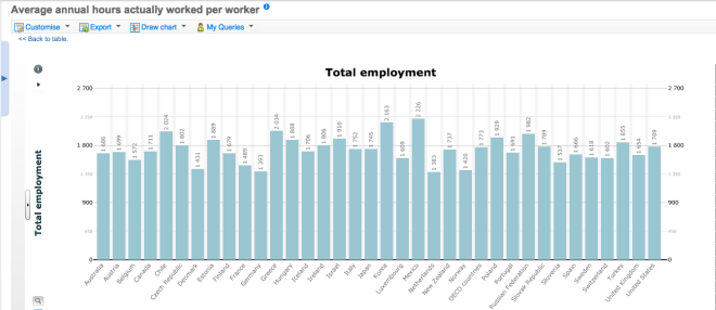 Average number of work hours for OECD countries in 2012.