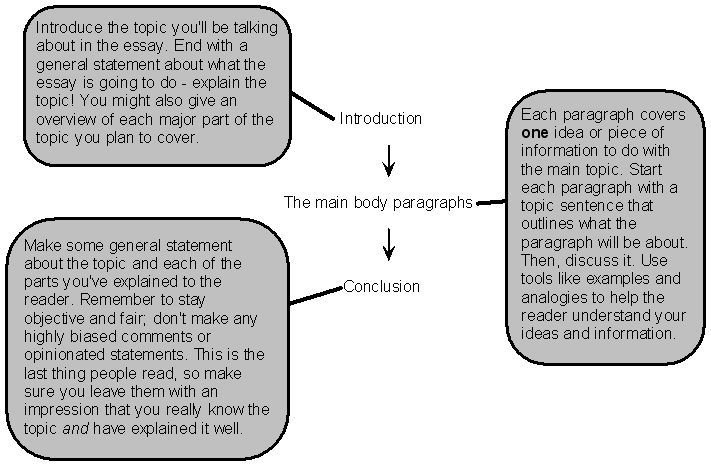 Thesis for argumentative essay generator