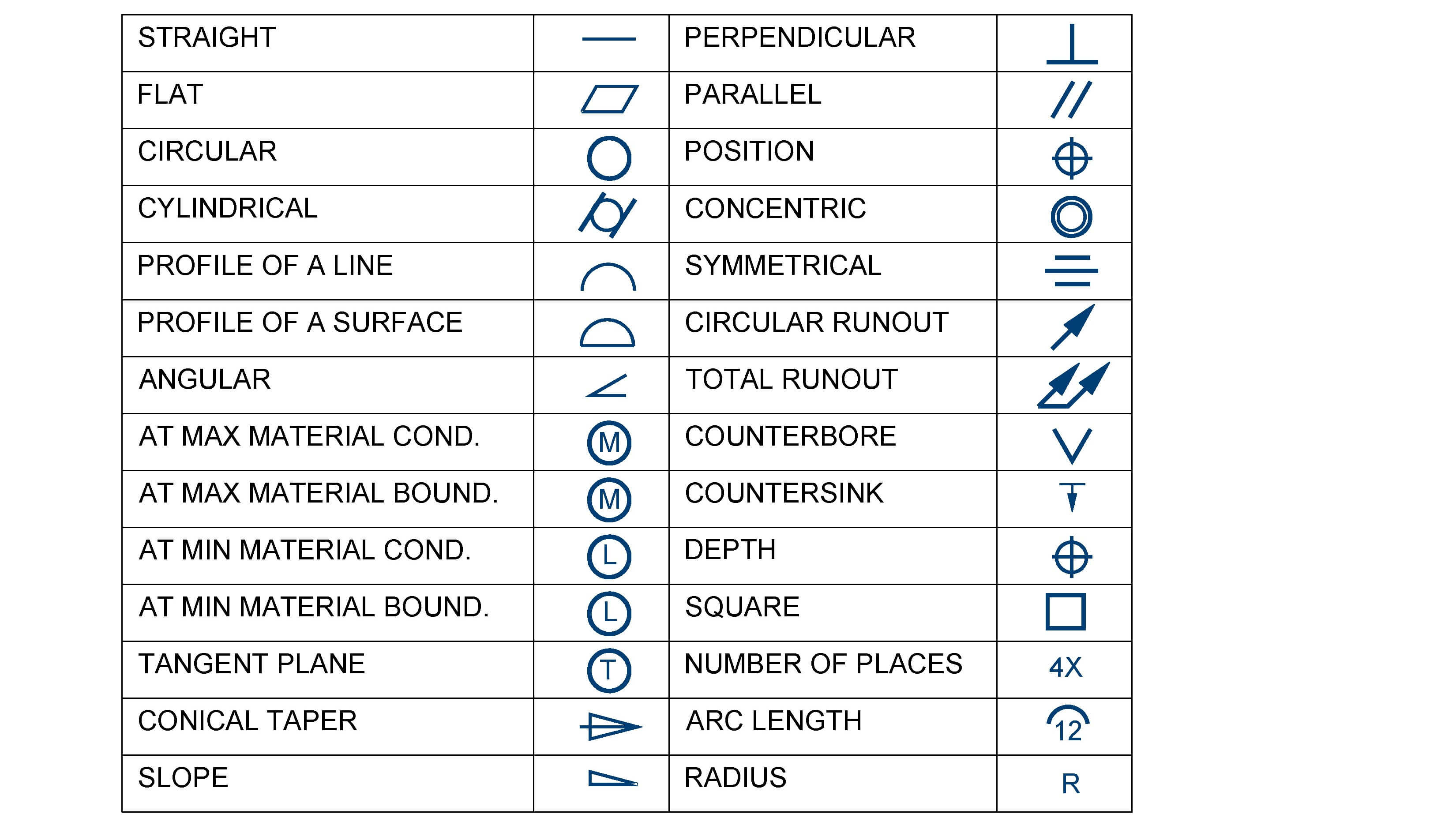 Common Mechanical Drawing Symbols