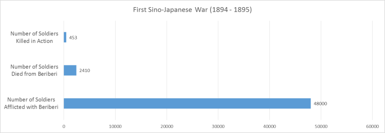 Sino-Japanese War Casualties