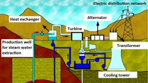 Diagram of a geothermal power plant  Eniscuola