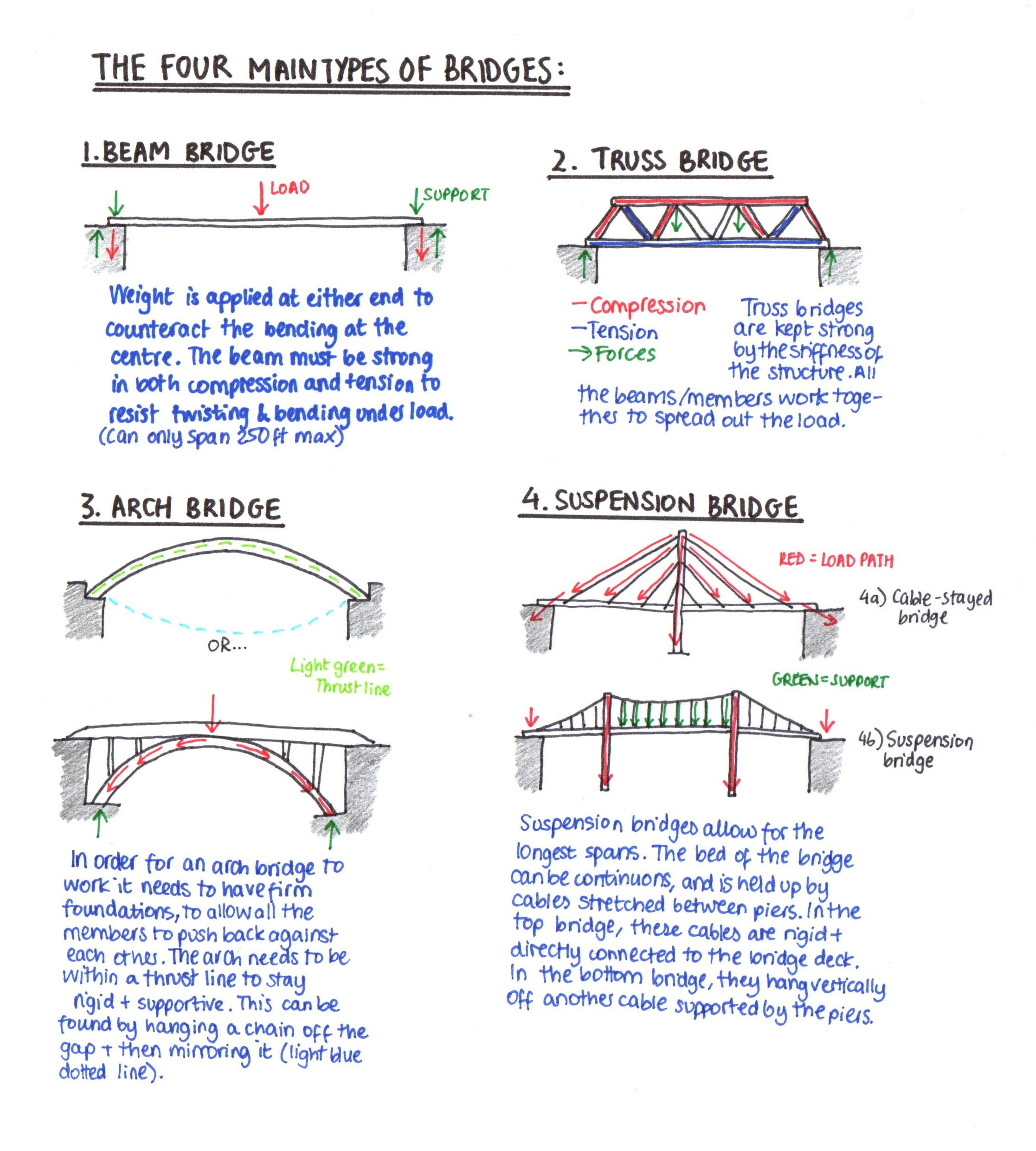 The Types Of Bridges