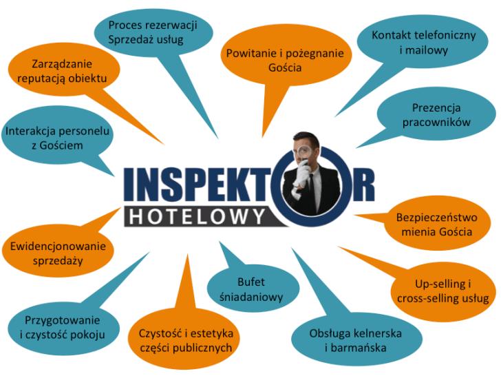 audyty_InspektorHotelowy