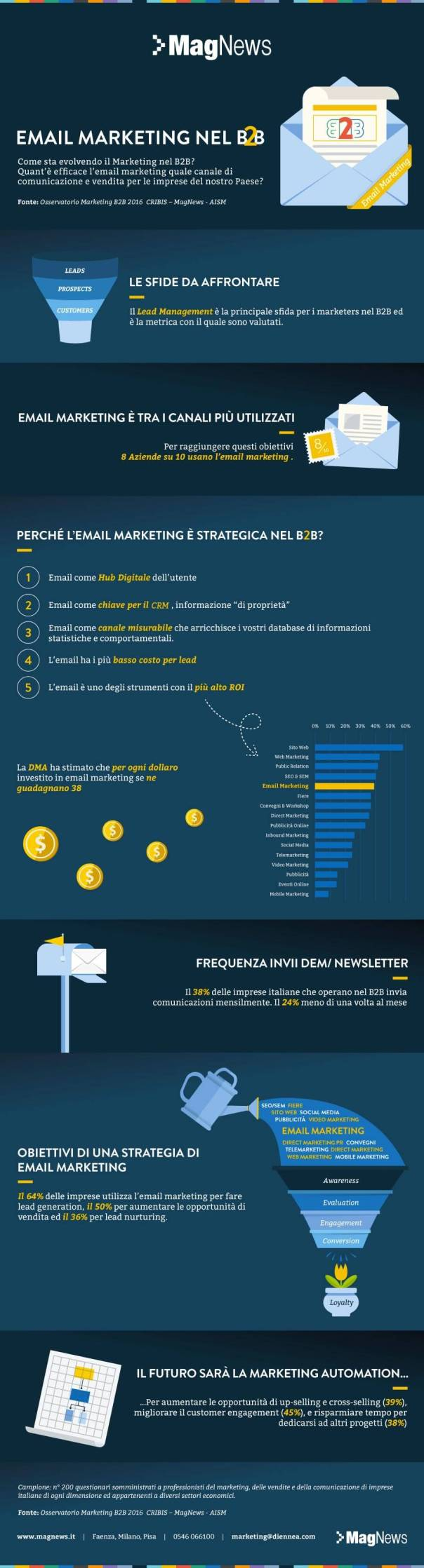 Email marketing B2B generare lead infografica