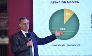 Han fallecido 3 mil 573 personas y hay 36 mil 327 casos de COVID-19 en México
