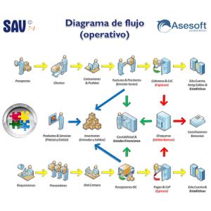 SAV-7 Diagrama