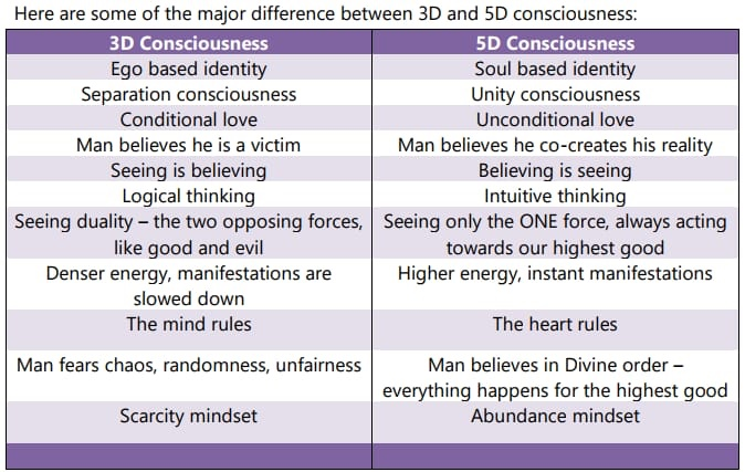 Click the Image below for The Secrets to Enter 5D Consciousness Free Program!