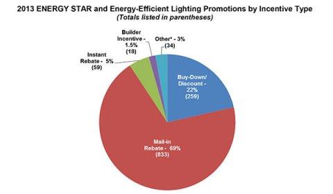Lighting Showrooms Local Utility Programs