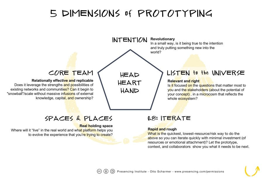 5 Dimensions Prototyping