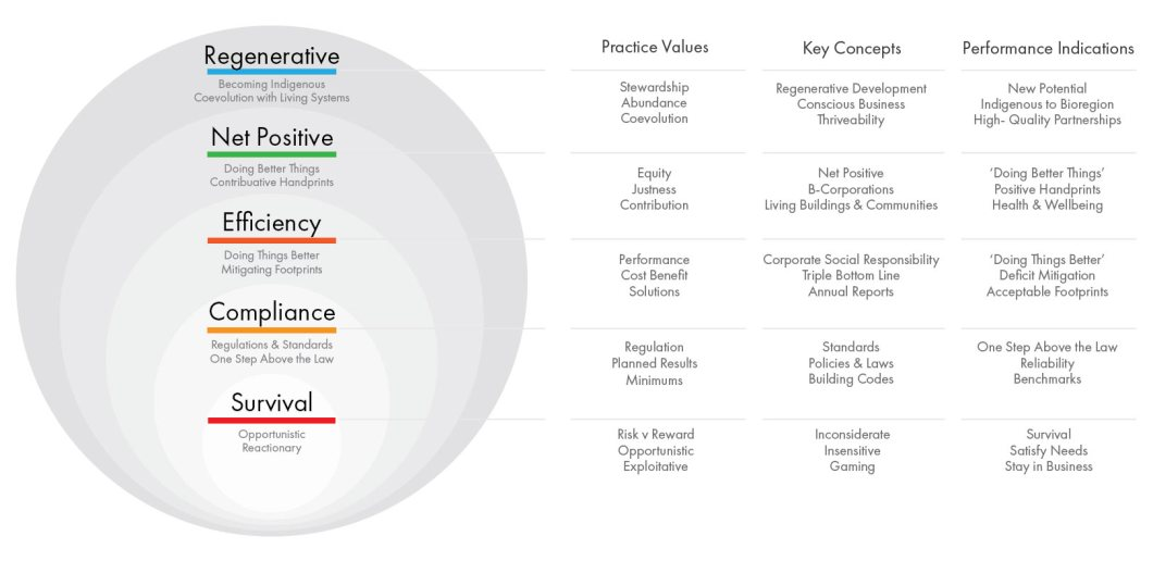 Figure 1: Five broad categories of sustainability practices