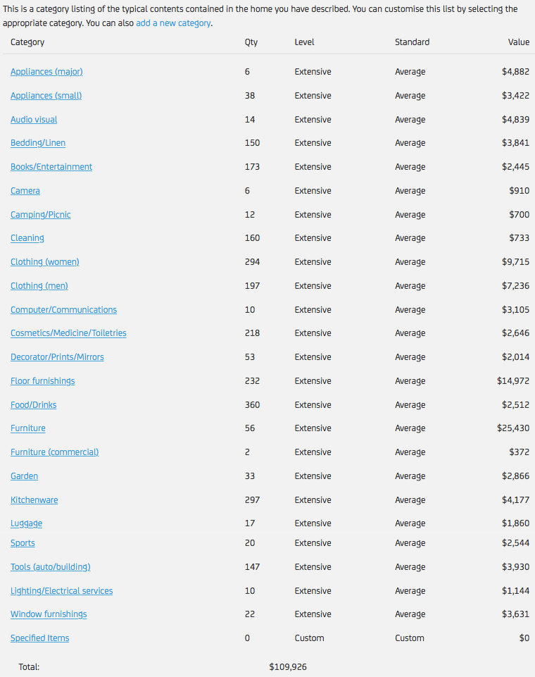 Categories of Contents With Estimated Pricing for Each.