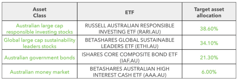 Four ETFs included in the Acorns Emerald Portfolio.