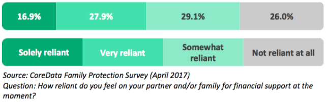 75% of people feel reliant on their partners for financial support.