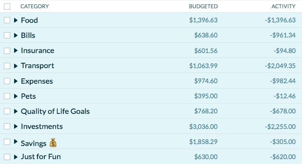 Top-level YNAB Categories - Budgeted and Spent.