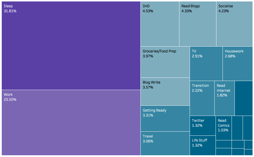 Treemap of how I spend my time.