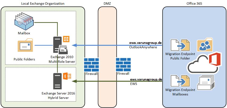 Migration of Legacy Public Folder to Modern Public Folder in Exchange Online