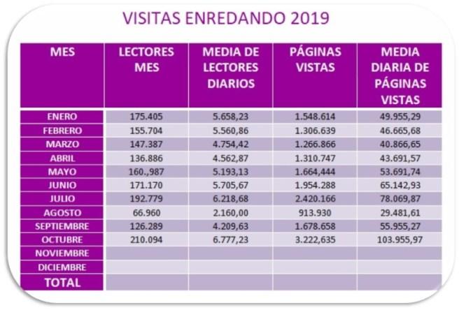 Gráfica estadística anual 2018