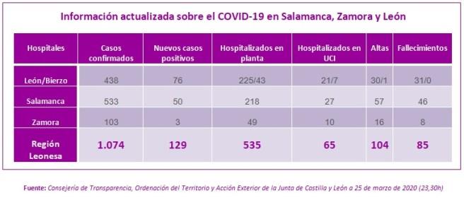 Información actualizada 25 MARZO sobre el COVID-19 en Salamanca, Zamora y León