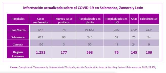 Información actualizada a 26 marzo sobre el COVID-19 en Salamanca, Zamora y León