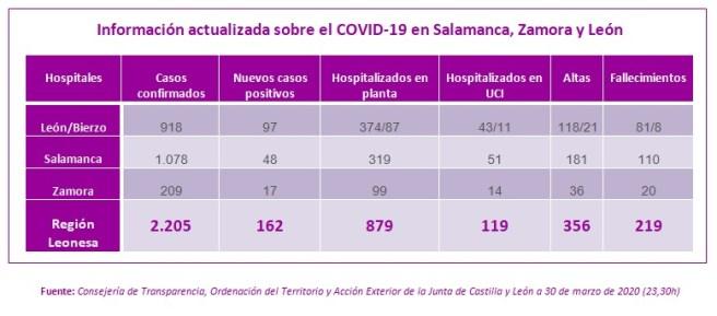 Información actualizada a 30 MARZO sobre el COVID-19 en Salamanca, Zamora y León
