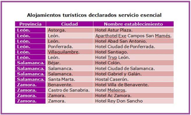 alojamientos turísticos declarados servicio esencial