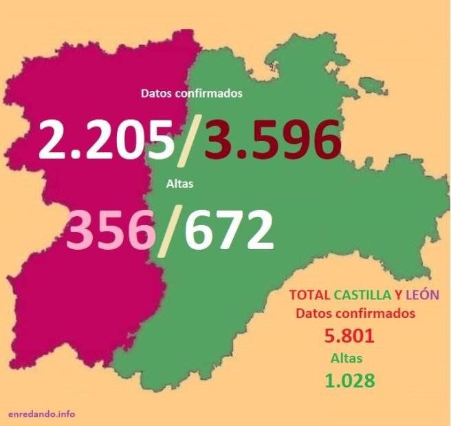 datos covid 19 en León y Castilla a 30 marzo