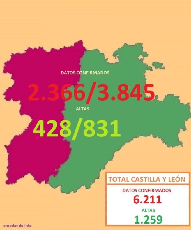 DATOS COVID 19 POR REGIONES CYL - LEÓN Y CASTILLA A 31 MARZO 2020