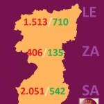 DATOS REGION LEONESA (SALAMANCA, ZAMORA Y LEÓN) DEL COVID 19 A 10 de abril de 2020