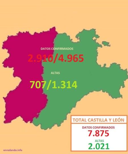Datos en la Comunidad Aútoma por regiones león y castilla a 3 de abril de 2020