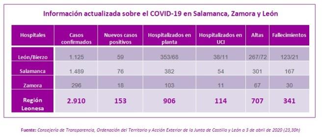 Información actualizada a 3 de abril sobre el COVID-19 en Salamanca, Zamora y León