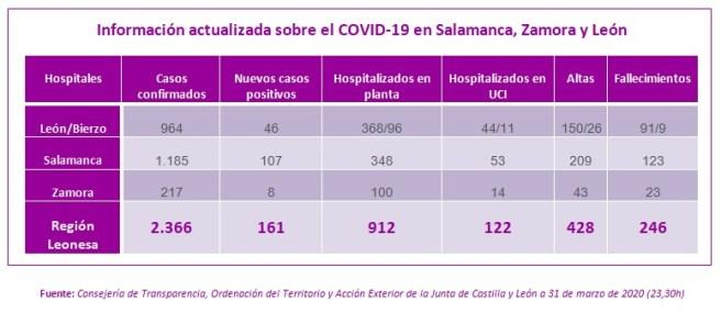 Información actualizada a 31 MARZO sobre el COVID-19 en Salamanca, Zamora y León