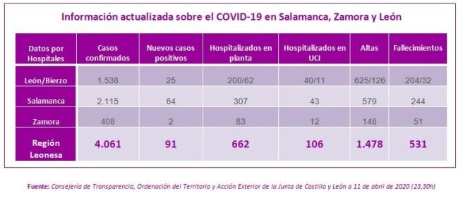 Información actualizada sobre el COVID-19 en Salamanca, Zamora y León a 11 de abril de 2020