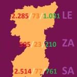 MAPA DATOS REGION LEONESA -LEÓN, ZAMORA Y SALAMANCA- COVID 19 A 18 de abril de 2020