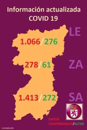 Datos COVID-19 en León, Zamora y Salamanca a 2 de abril 2020
