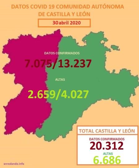 DATOS COVID 19 DE LA COMUNIDAD AUTÓNOMA DE CASTILLA Y LEÓN POR REGIONES a 30 DE ABRIL DE 2020