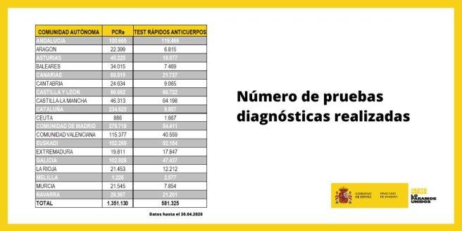 Número de PCRs y test rápidos de anticuerpos totales y por comunidades autónomas hasta el día 30 de abril