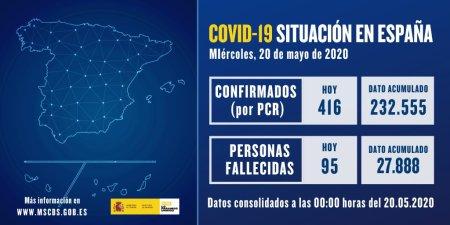 Datos actualizados de #COVID19 20 de mayo