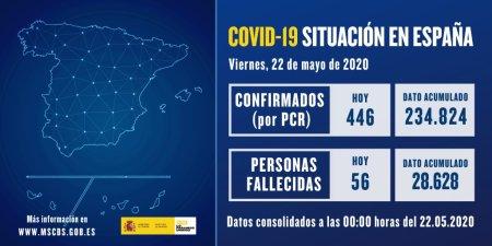 Actualización de datos de #COVIDー19 en España a 22 de mayo