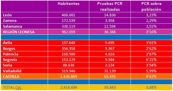UPL insta a la Junta a equiparar la Región Leonesa a Castilla en test PCR