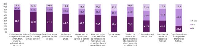 El 61% de los españoles no cambiará sus días de vacaciones, pero sí las adaptarán a la nueva normalidad