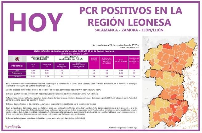 PCR COVID19 A 22 NOVIEMBRE 2020 REGIÓN LEONESA SALAMANCA, ZAMORA Y LEÓN