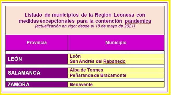 Listado de municipios de la Región Leonesa con medidas excepcionales para la contención pandémica