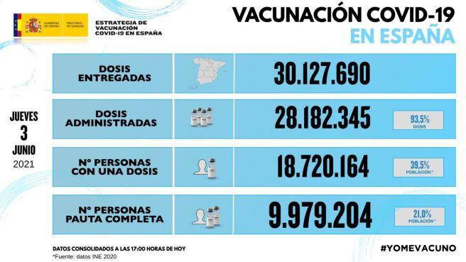 Actualización de vacunación de #COVID19 3 DE JUNIO 2021