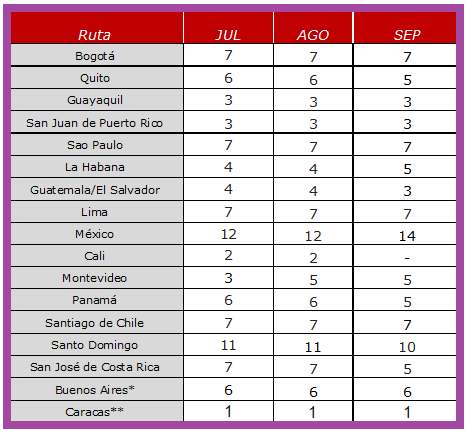 Tabla-Iberia 2021